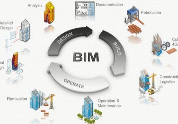 BIM-the-Future-of-Construction